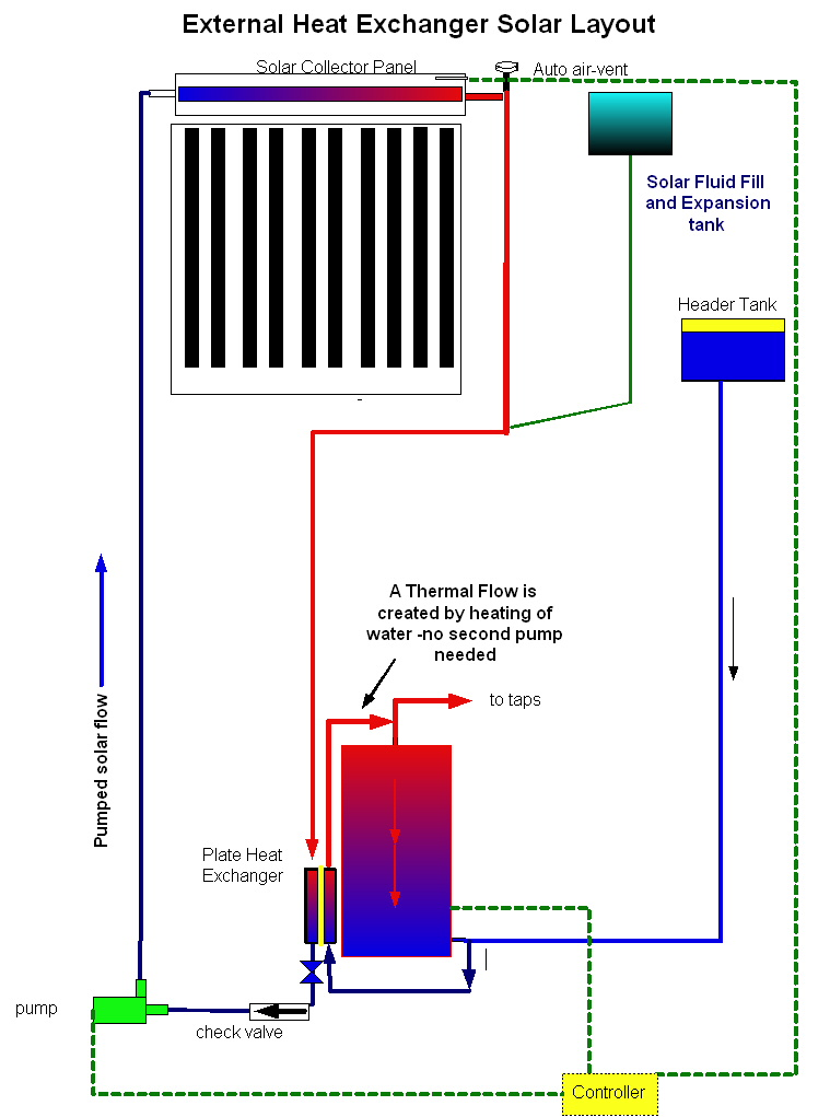 Heat Exchanger Layout